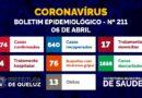 Boletim Epidemiológico da COVID-19 em Queluz   Nº 211 – 06 de abril de 2021;
