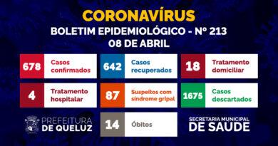 Boletim Epidemiológico da COVID-19 em Queluz   Nº 213 – 08 de abril de 2021;