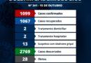 Boletim Epidemiológico da COVID-19 em Queluz | Nº 341 – 15 de outubro de 2021;